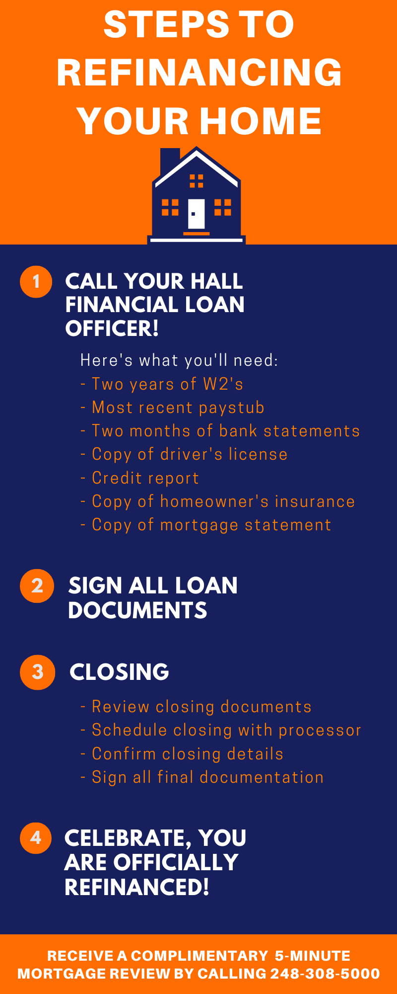 Inforgraphic Steps to refinancing your home